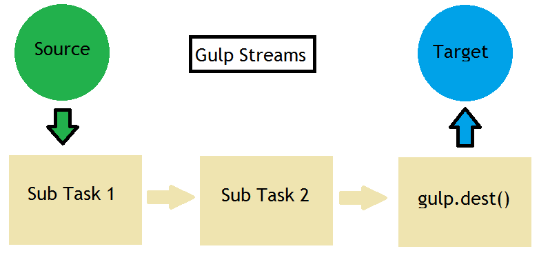 gulp-streams