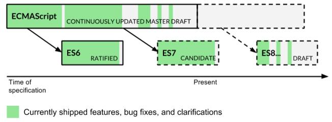 es6 roadmap